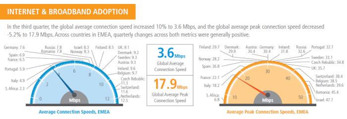 internet broadband adoption