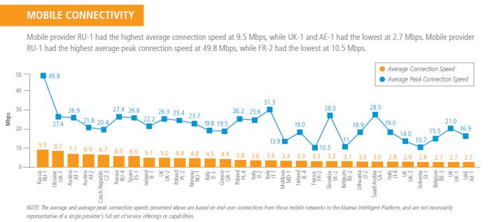 mobile connectivity akamai